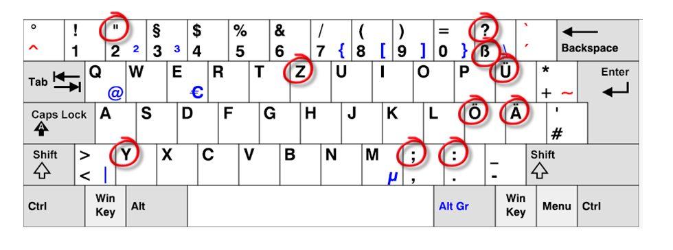 Как набрать немецкие умляуты (umlaut) на обычной клавиатуре в России?