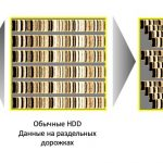 SMR (Shingled Magnetic Recording) - технология записи данных на HDD